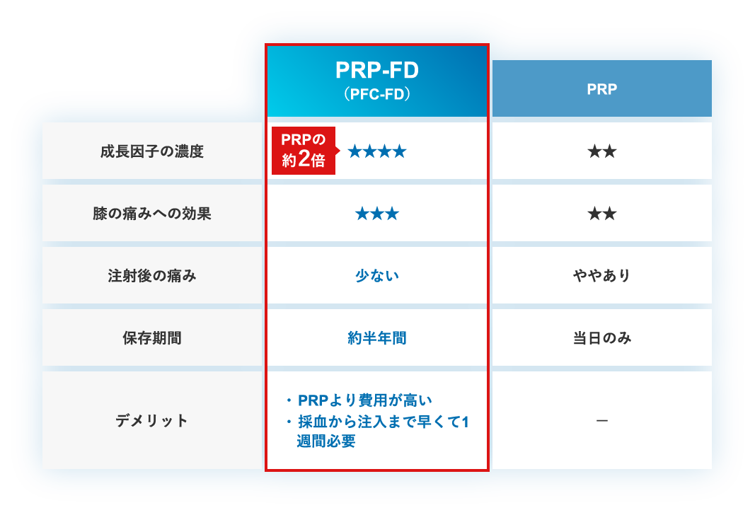 PRP-FD(PFC-FD)とPRPの比較